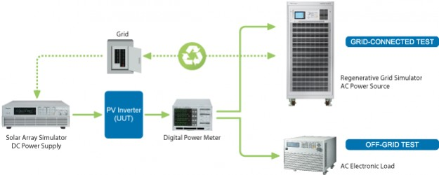 PV Inverter Test – Grid-tied, Off-grid, and Hybrid